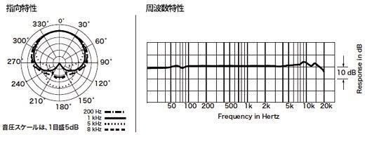 AT2020USBi 周波数特性