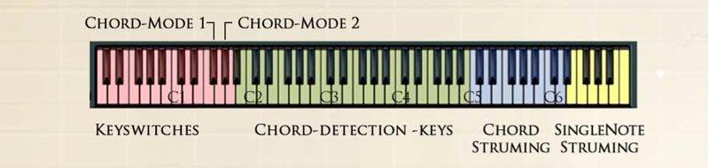 Chris Hein Guitars コード・モード